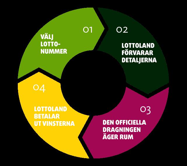 Lottolands företagsmodell