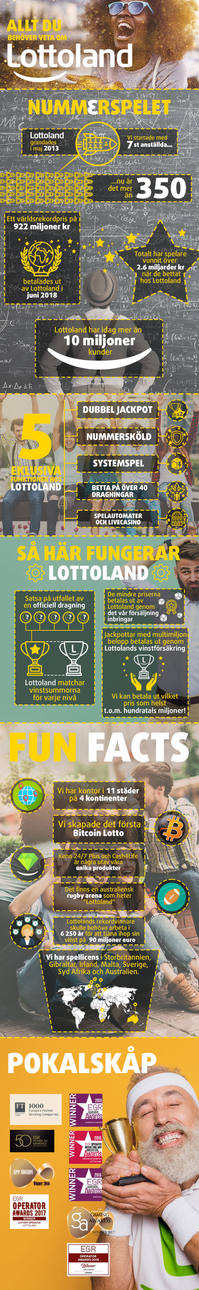 infographic om Lottoland